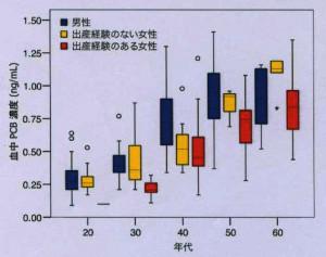 PCB血中濃度