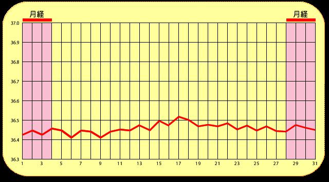 基礎体温表ー一相性